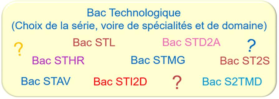 bac-techno