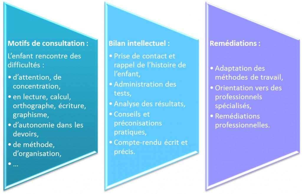 motifs-bilan-remediations