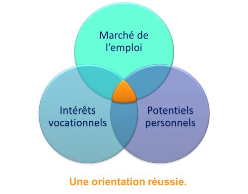orientation-reussie